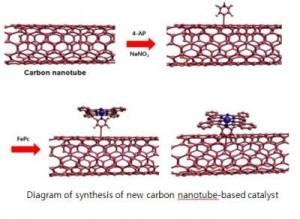 Новый нанокатализатор сменит платину в акккумуляторах для электромобилей
