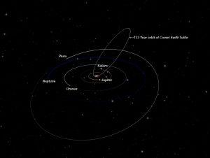 орбита кометы