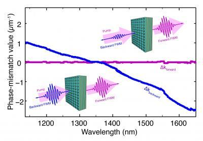 Исследователи Лаборатории Беркли открыли новые возможности метаматериалов